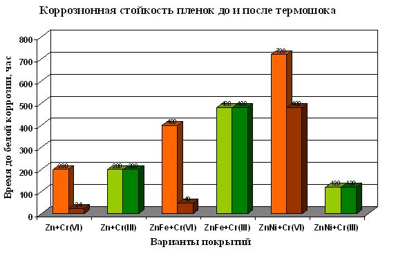 Коррозионная стойкость хроматных и хромитных пленок